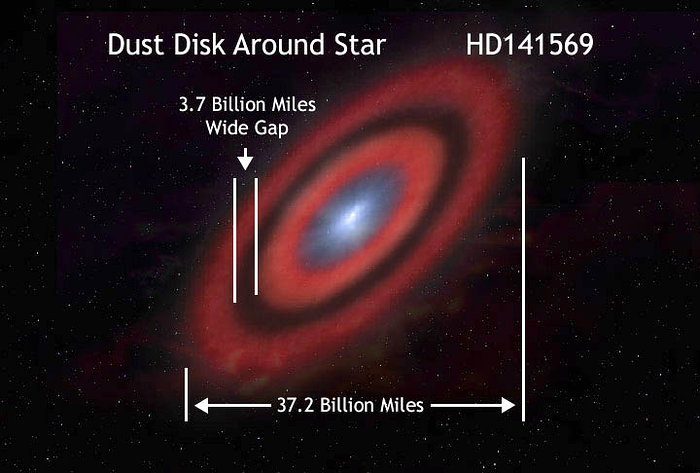 Orbit of HD141569
