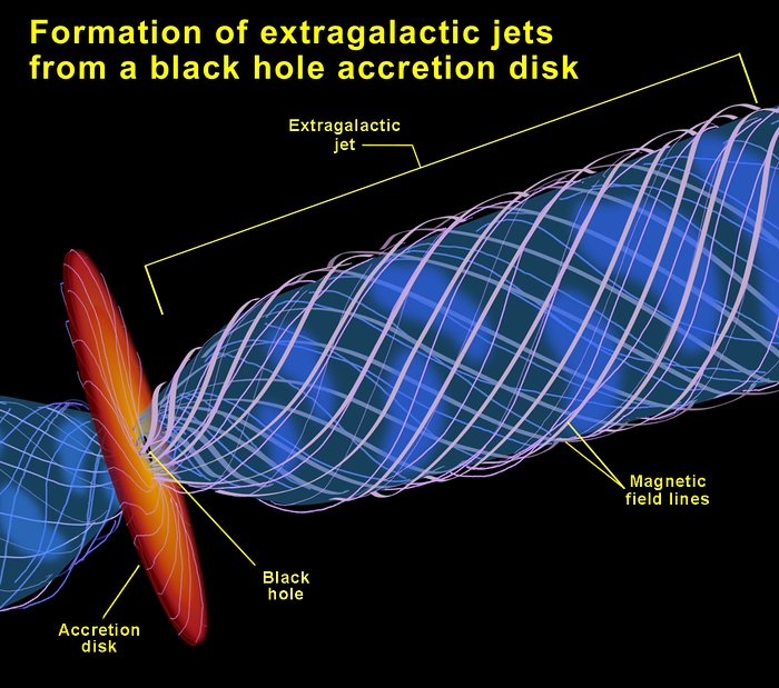 Formation of Extragalactic Jets from a Black Hole Accretion Disk