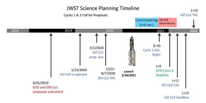 JWST Science Planning Timeline