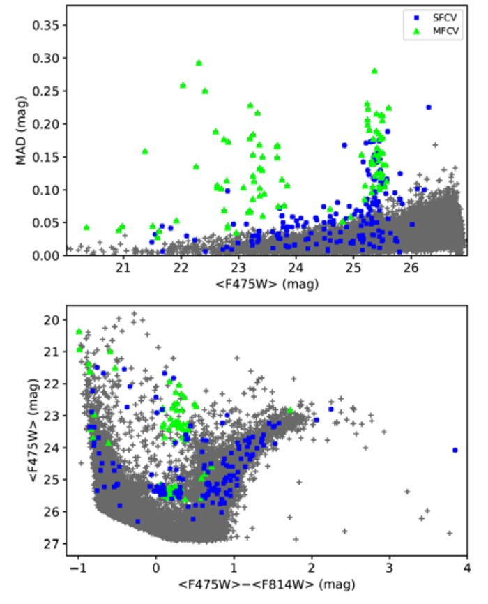 Figure 1: Variables in the Local Group dwarf galaxy IC 1613