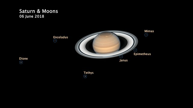 Saturn and its orbiting moons