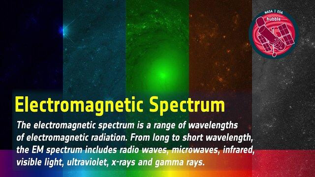 Word Bank: Electromagnetic Spectrum